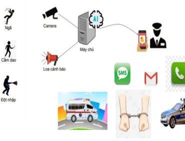 """AI Smart Warning: Sản phẩm """"Make in Vietnam"""" đầu tiên về nhận diện hành động qua camera"""